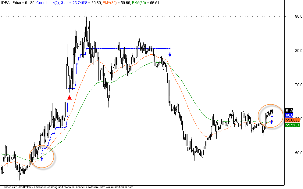 Forex buy and hold strategy