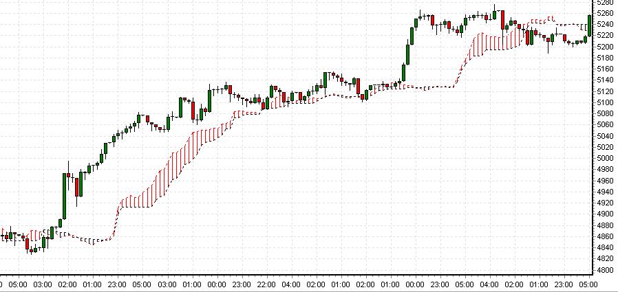 5 min chart trading strategies ninjatrader