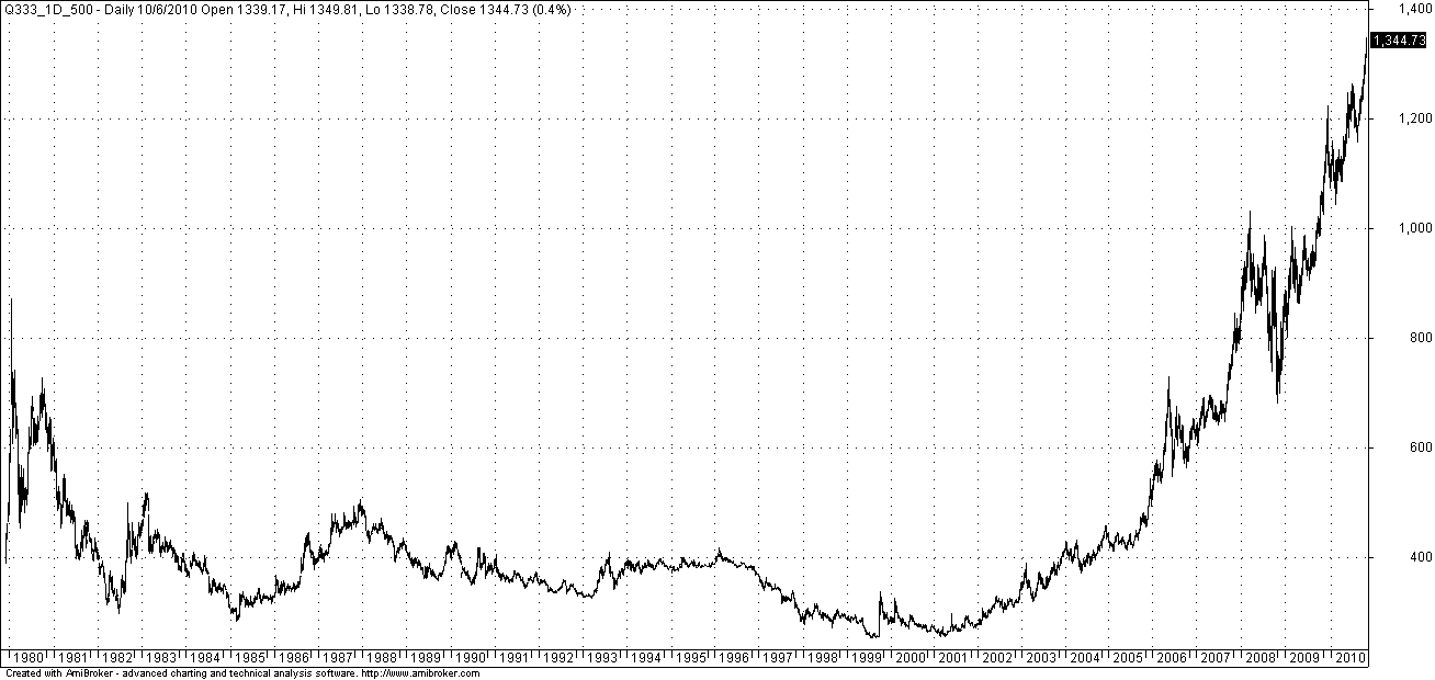 Gold Prices Chart 10 Years 30 Years of Gold – Chart For