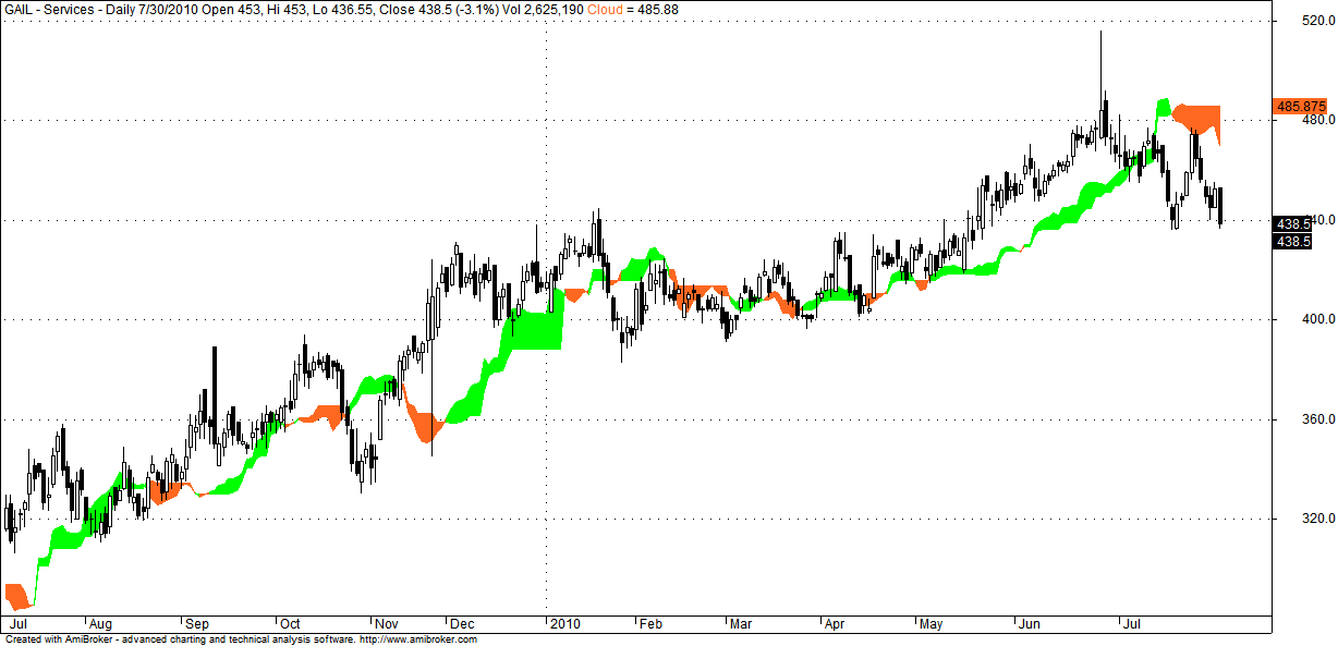 Forex eod charts