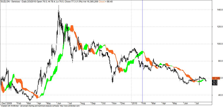 Gallery : Nifty 50 Ichimoku Stock EOD Chart