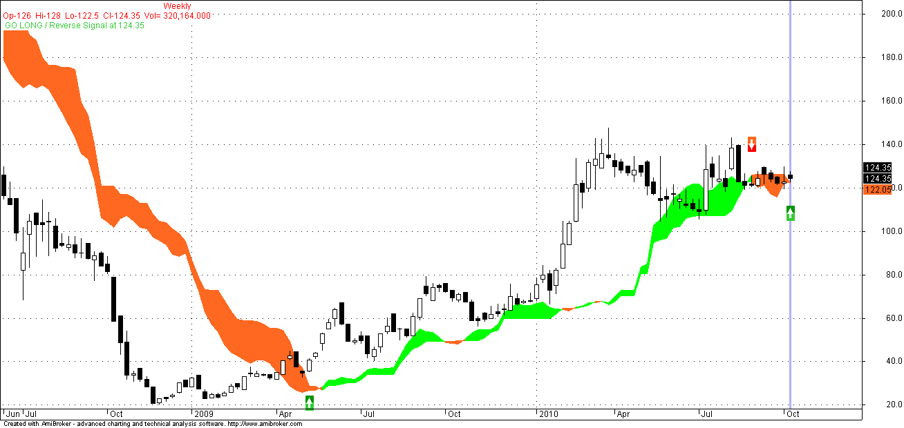 Nse and bse live stock charts on forex mt4