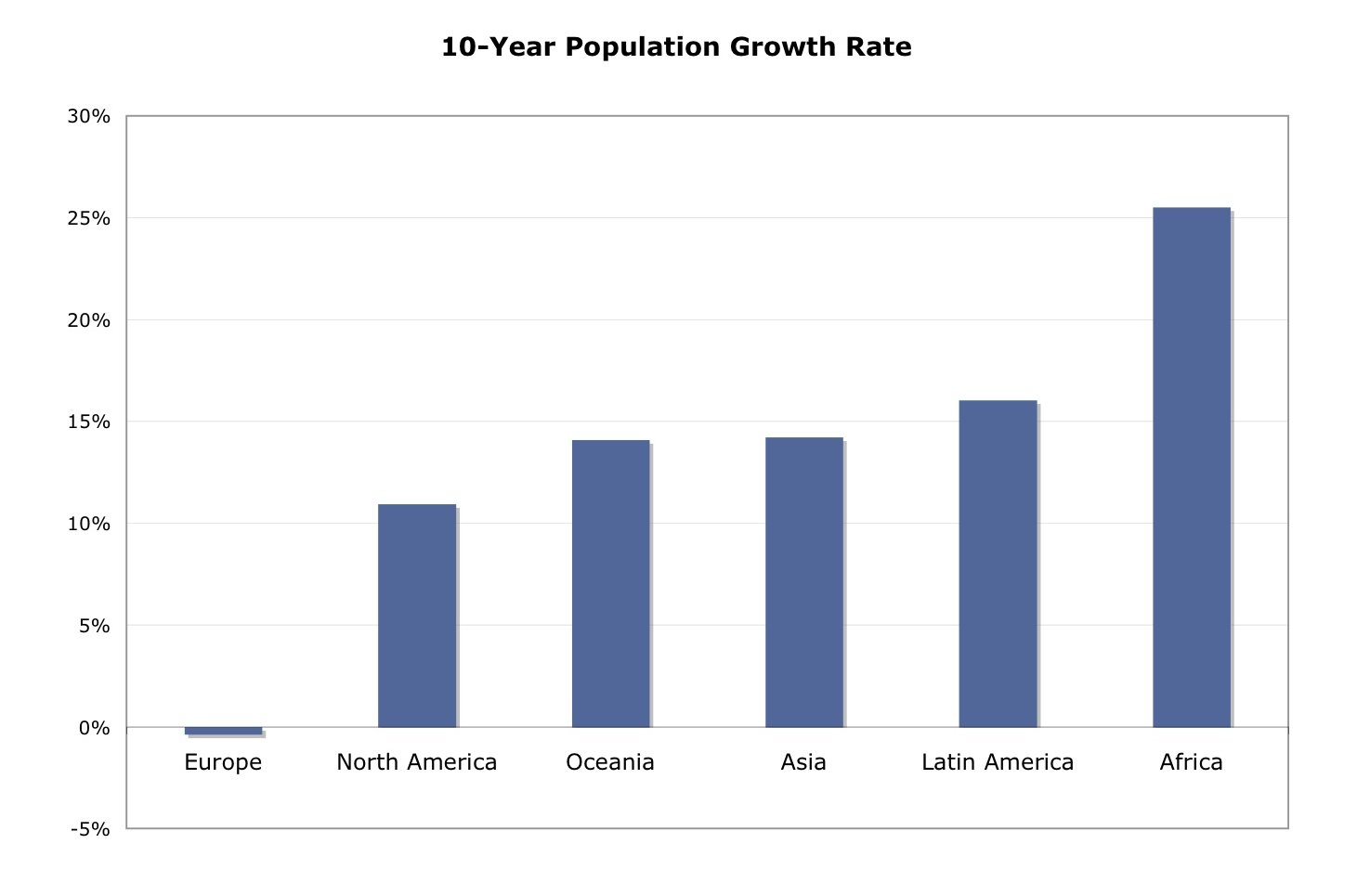 an analysis on the enormous growing rate of the world population Impact of population growth on economic the rate of population growth in nigeria is high and thus the unprecedented booms in world population growth.
