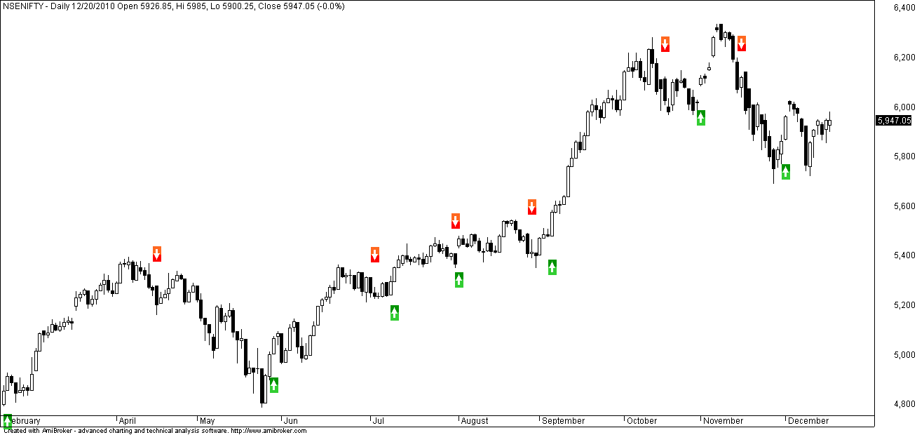 Swing trading system afl