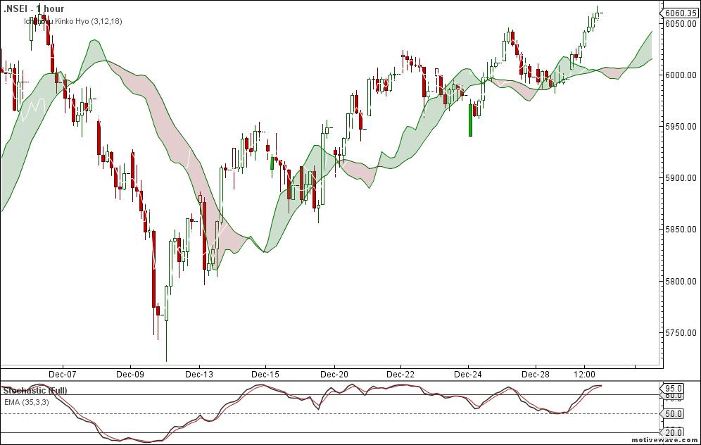 Marketcalls Counter Trend Reversal System