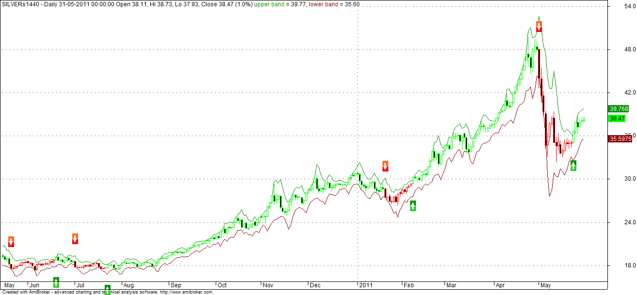 Sda2 trading system