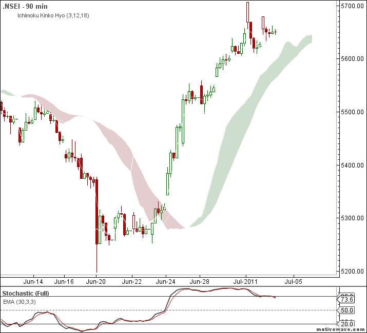Nishant trading system for nse