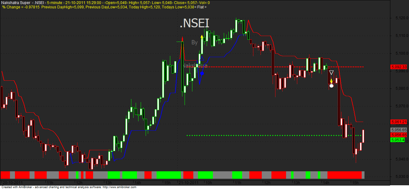 Rsi 2 trading strategies nse