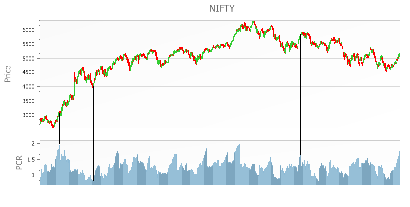 Nifty futures and options strategies