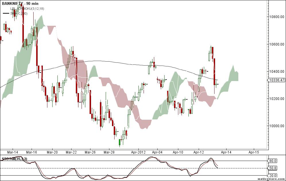 Bank nifty trading signals