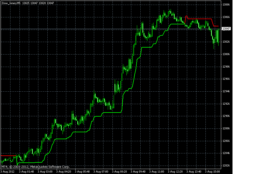 World indices live forex