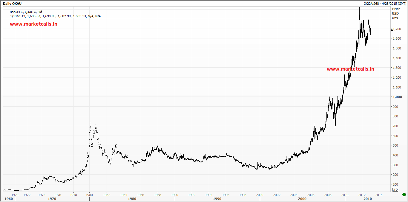 45 Years Gold Historical Charts