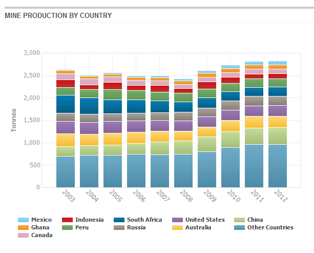 Gold Mine Production by country