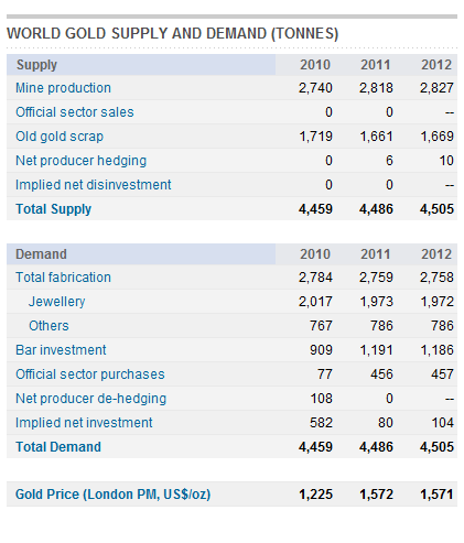 Gold World Supply and Demand