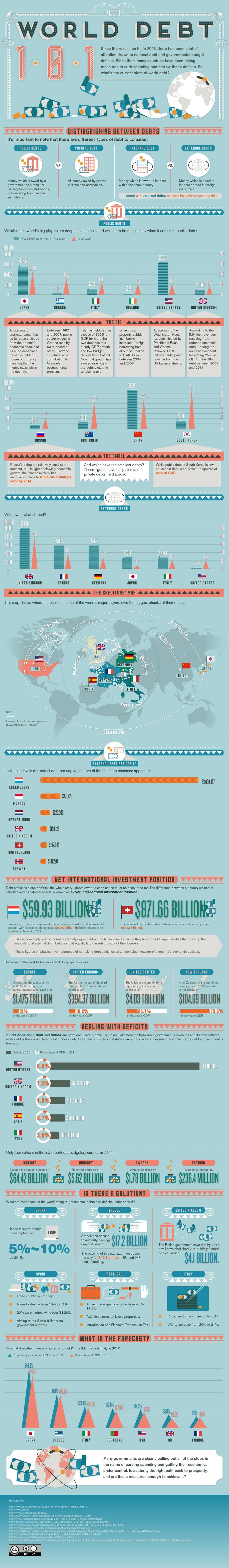 world_debt_infographic