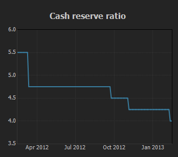 Cash Reserver Ratio