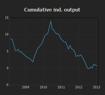 Cumulative Industrial Output