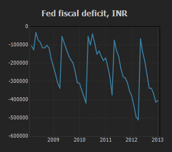 Fed Fiscal Deficit