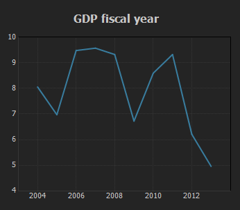 GDP Fiscal Year