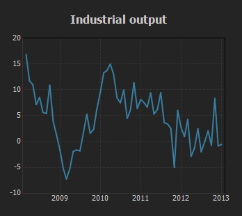Industrial Output