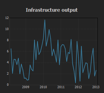 Infrastructure Output