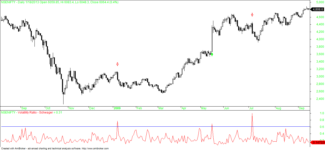 Nifty 2009