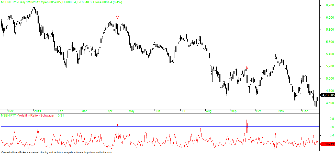 Nifty 2011