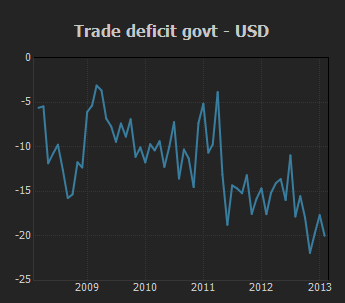 Trade Deficit Govt - USD