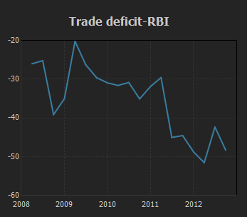 Trade Deficit RBI