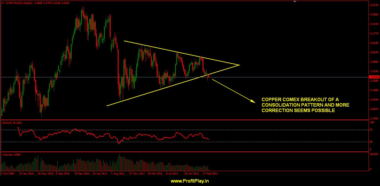 copper COMEX