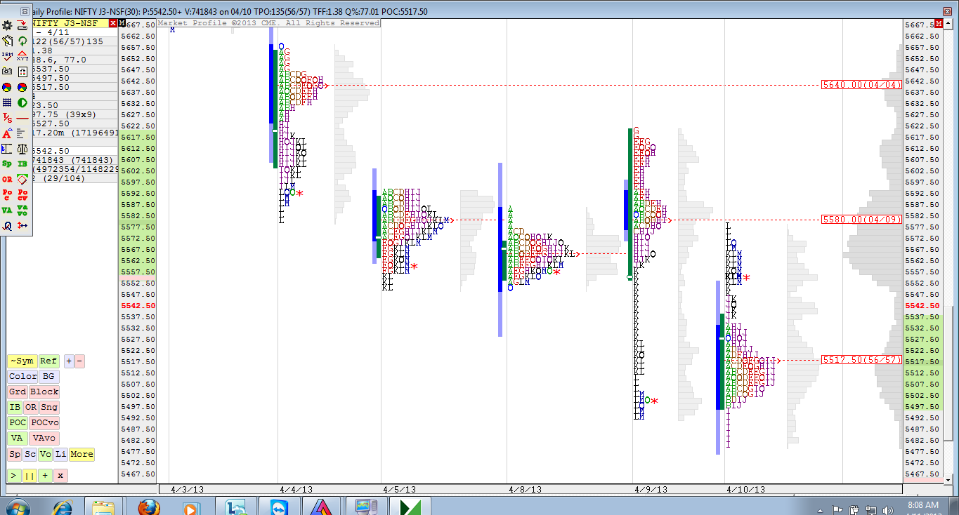 Nifty_Daily_Profile 11th Apr