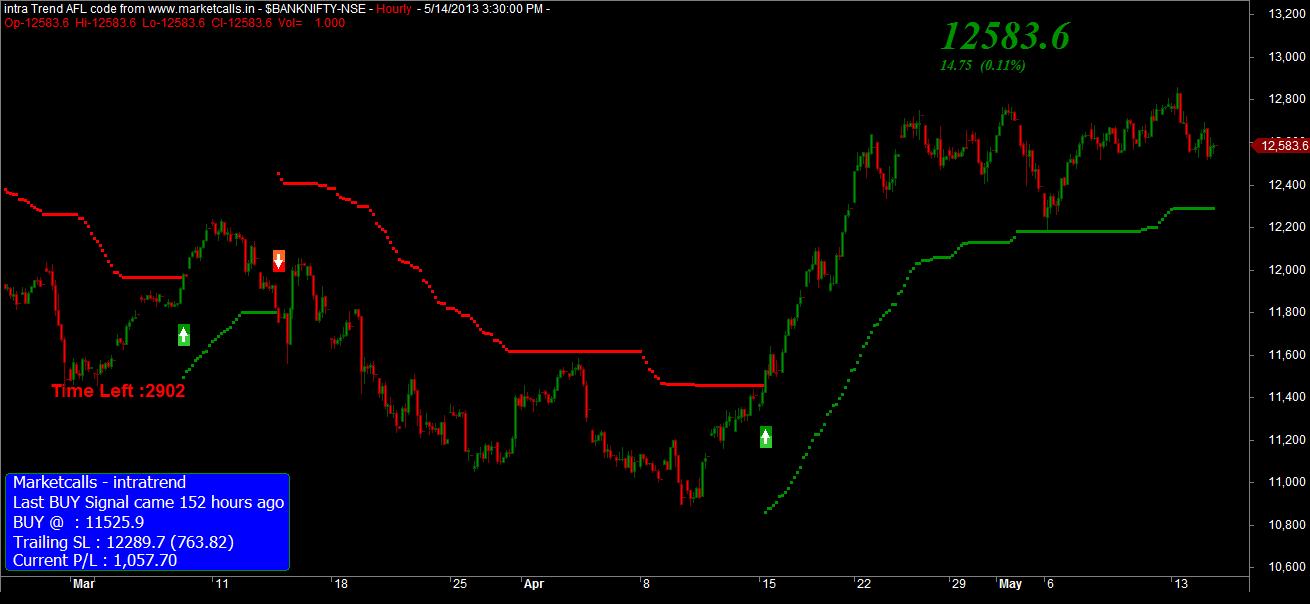 Bank Nifty Hourly Charts