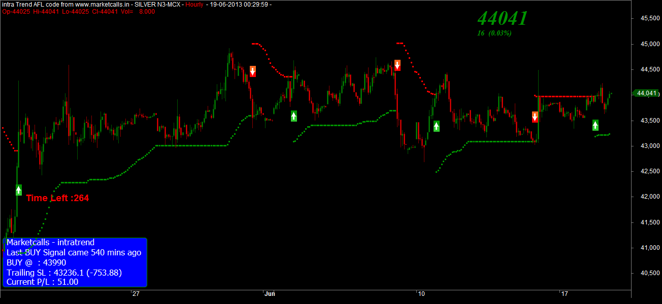 MCX Silver Positional