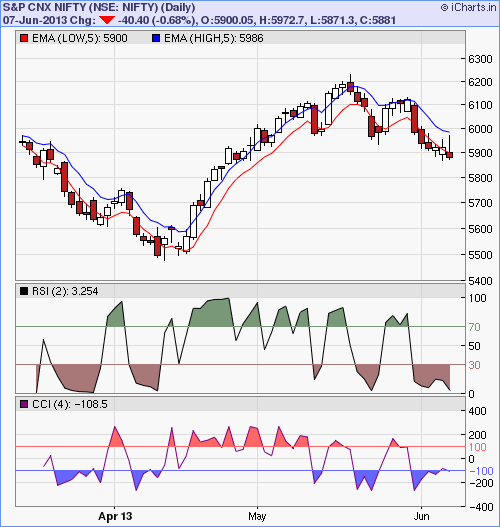 weekly options listings How to start day trading online, trading forex with weekly charts ...