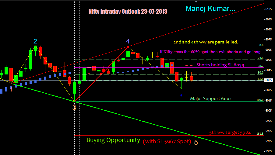 Nifty Intraday Outlook 23-07-2013