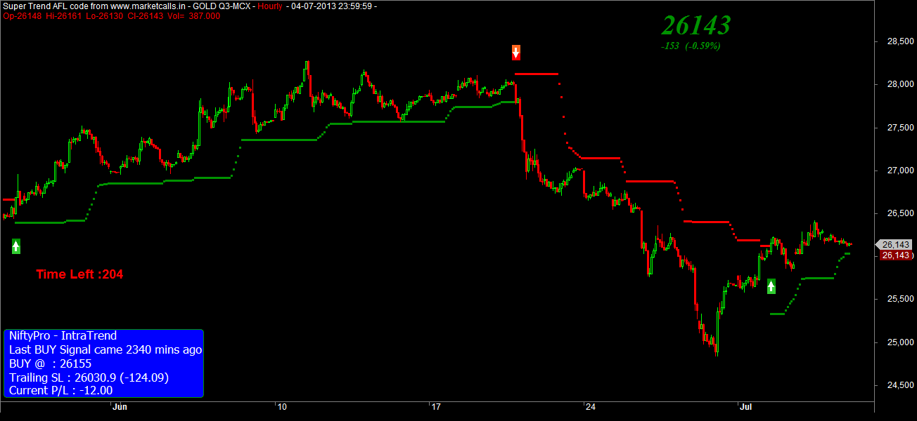 Zifx trading signals