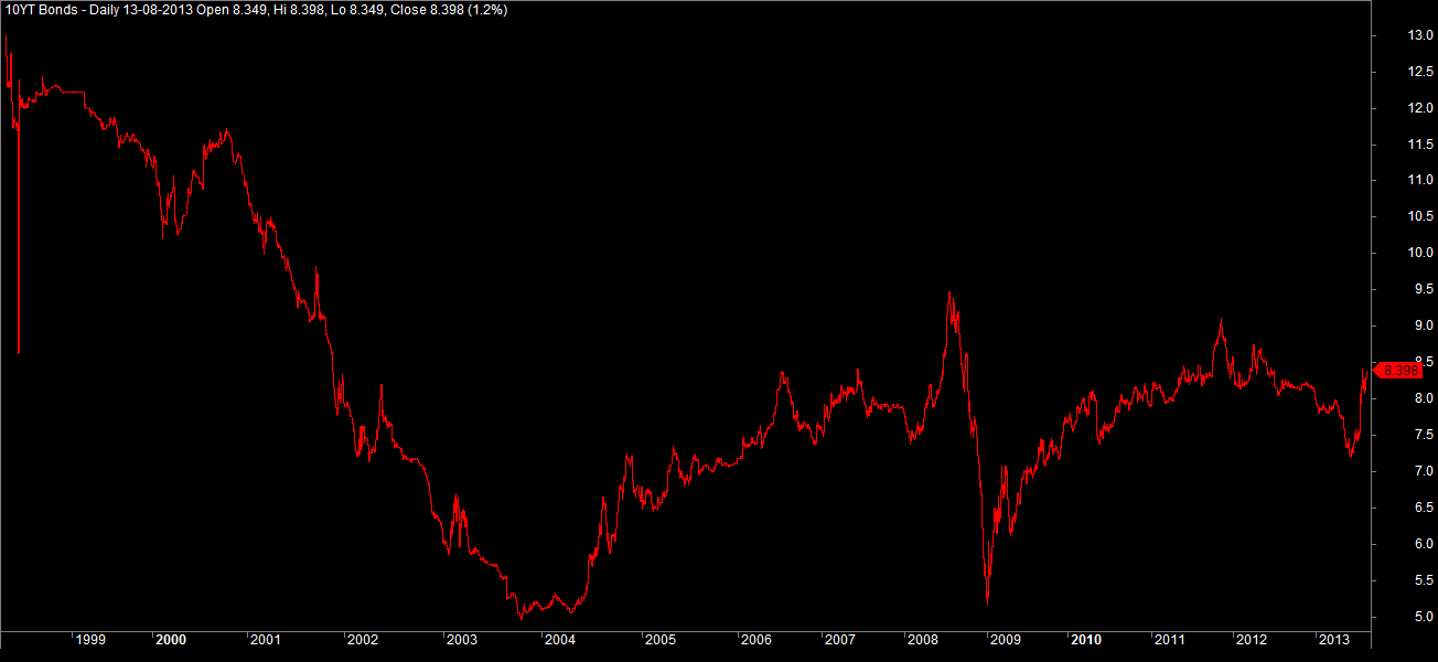 10 Year T Bonds Historical Charts
