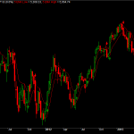 Nifty Weekly 5EMA  high low