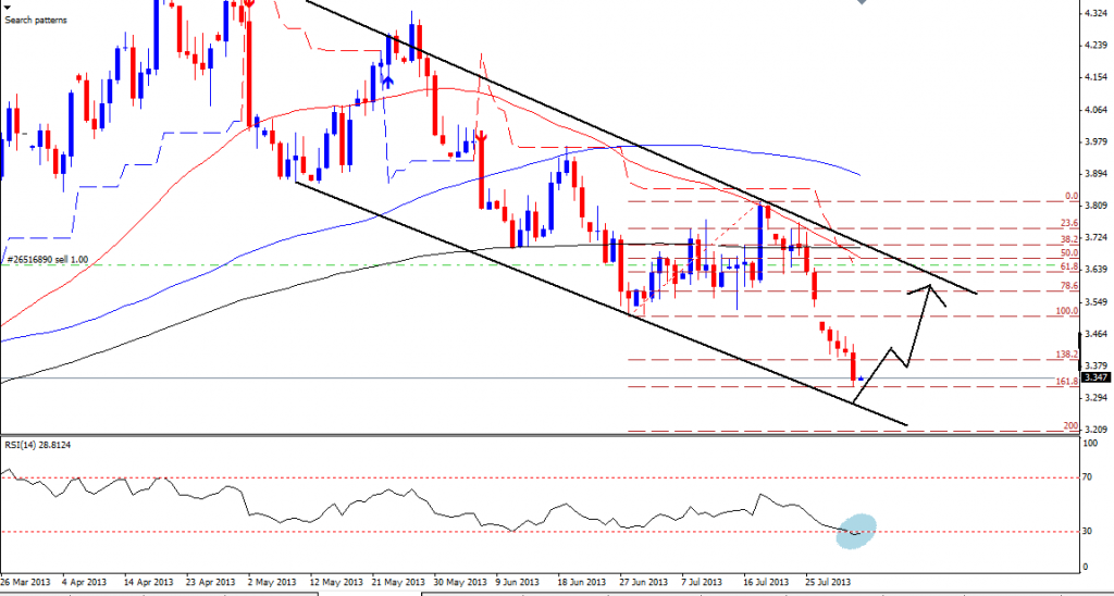 Forexpros commodities natural gas technical