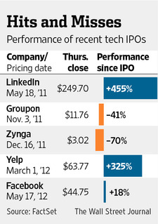 performance of social media IPO