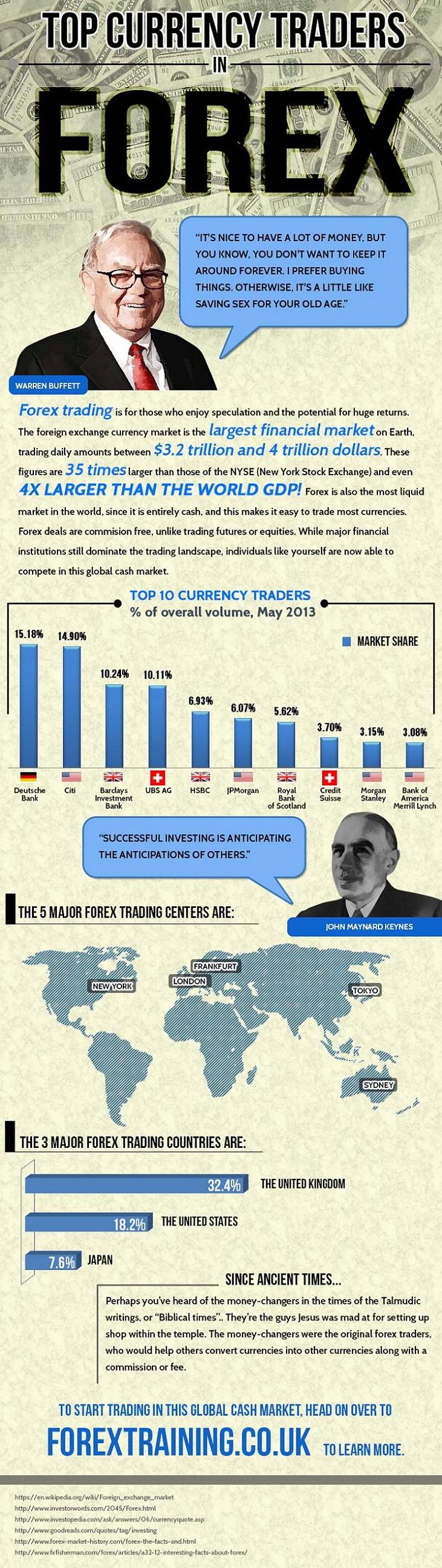 Currency traders