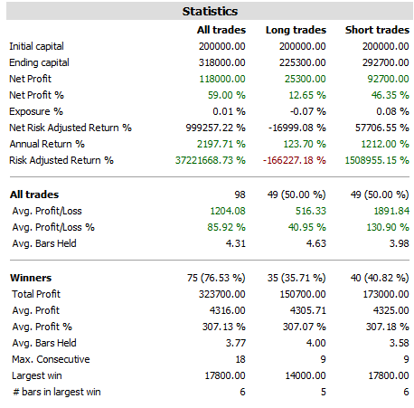 10 EMA Reverse Strategy Results