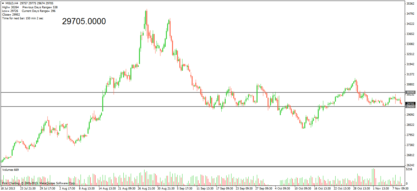 gold mcx weekly
