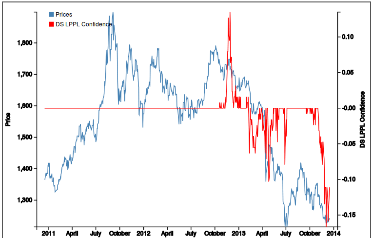 Gold Bottomed Out