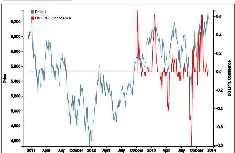 Shorter timeframe bubble