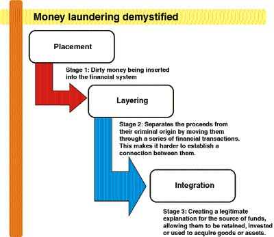 regulatory framework and money laundering in Anti-money laundering: the criminal and regulatory framework, and anti-money laundering compliance programs (part 2) this article is a continuation of our most recent.