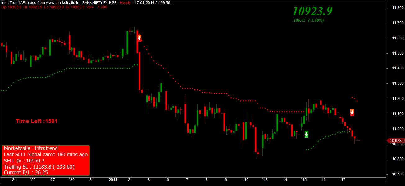 Bank Nifty Futures Hourly
