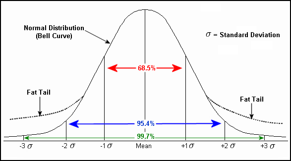 how to create a bell curve chart