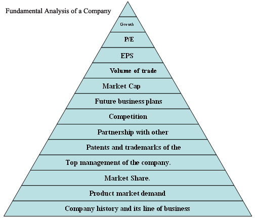 stocks fundamental analysis Fundamental analysis of stocks there are a number of ways that a company can be evaluated when an investor or trader is deciding whether to buy or sell its shares.
