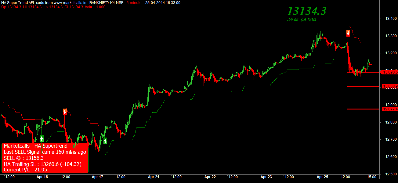 HAS Banknifty